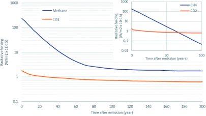 Metan radiative forcing